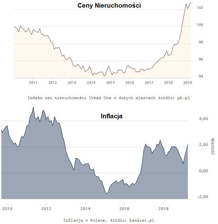 Ceny a inflacja